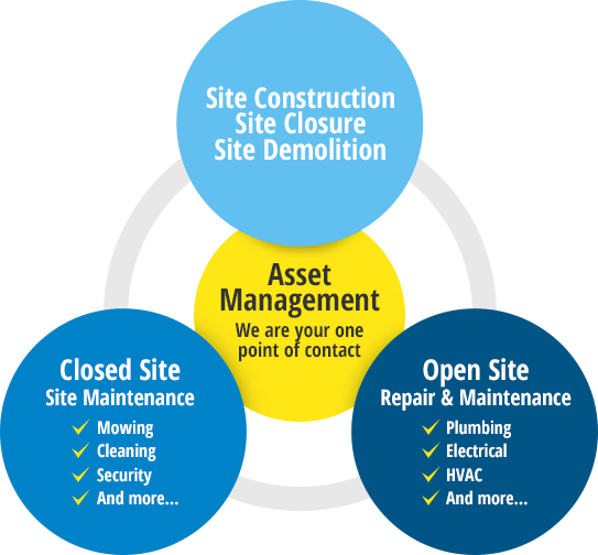 Asset Management diagram